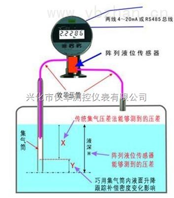 厂家供应 【JSAOTQ型吹气式液位计】价格优惠