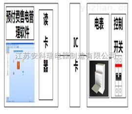 预付费售电管理系统预付费售电管理系统