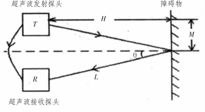 基于at89c52单片机的超声波测距仪的设计[图]