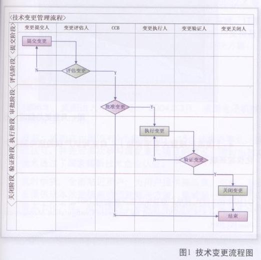 核电项目技术变更管理系统的设计