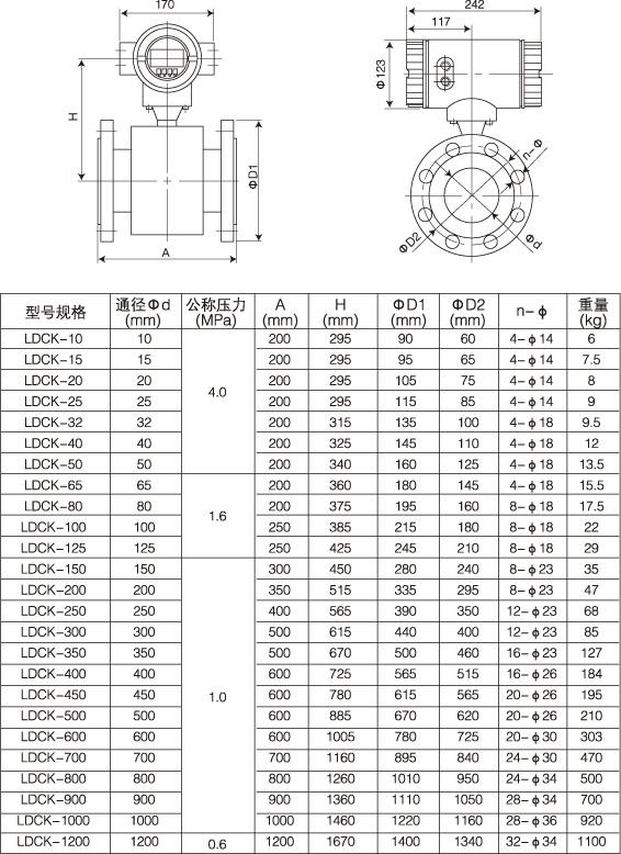 上自仪电磁流量计流量仪表专家为你提供专业的计量方案